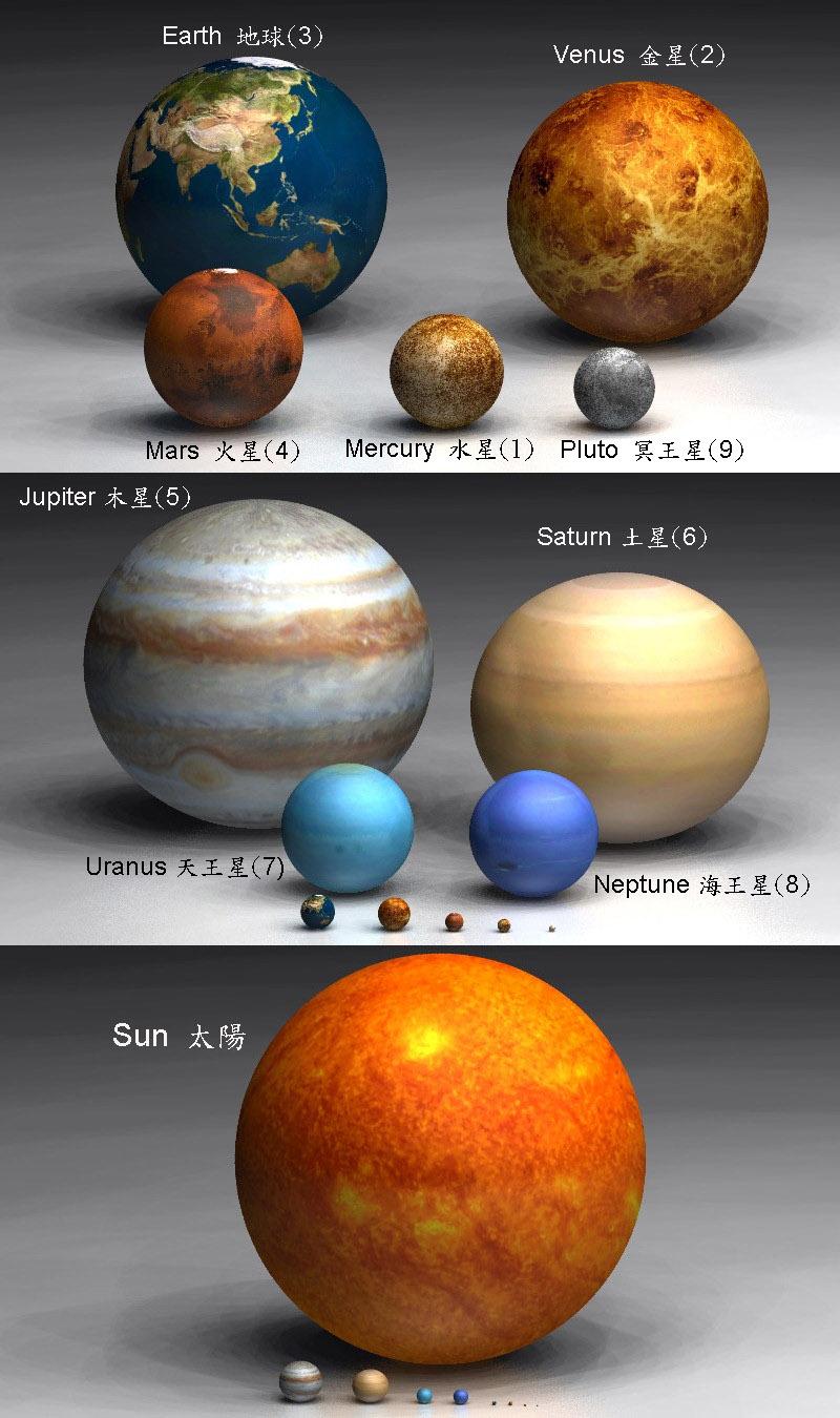 sistema solar escala