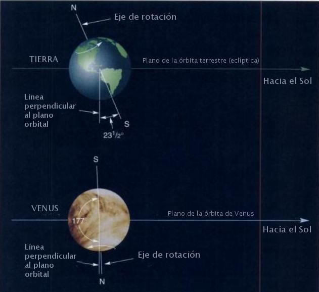 tierra venus eje inclinacion orbita rotacion plano