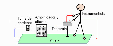 Theremin principio