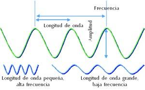 onda longitud frecuencia