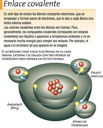 enlace-covalente-atomo