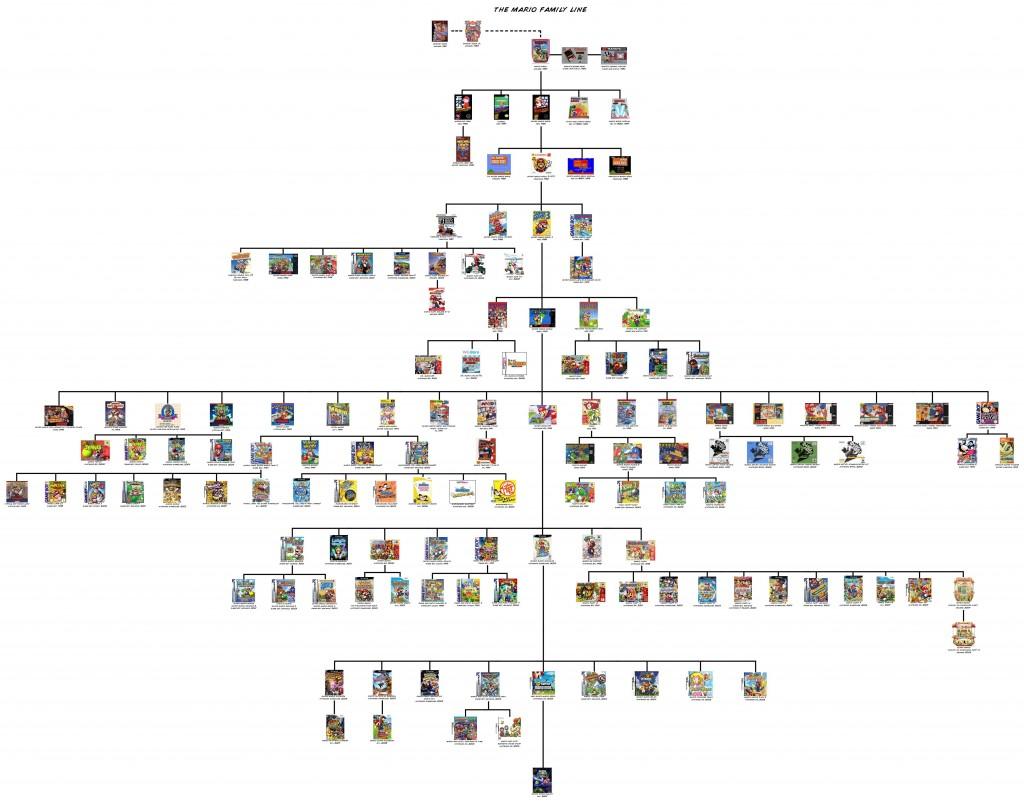arbol genealogico mario videojuegos
