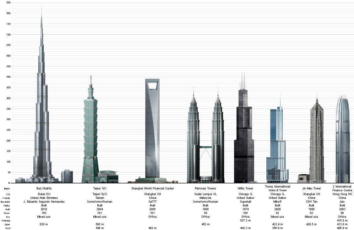 edificios rascacielos grandes mundo record