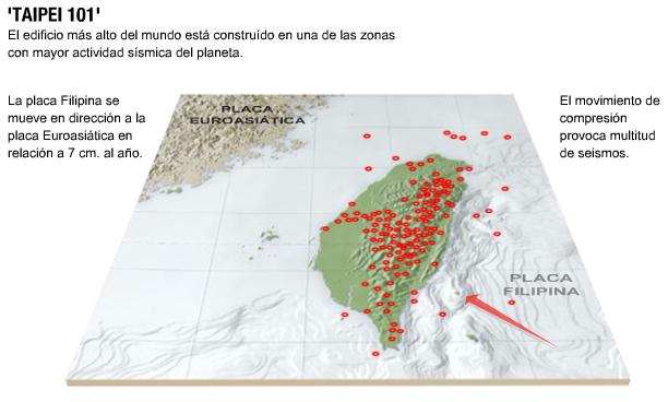 taipei 101 actividad sismica