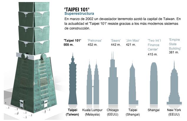 taipei 101 comparacion edificios