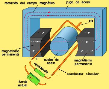magnetismo-electricidad-motor-electrico