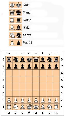 chaturanga ajedrez origen