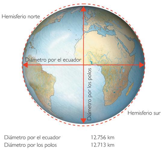 forma tierra