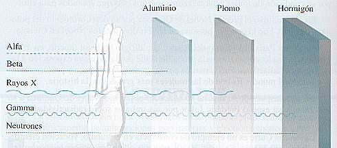 emision radiaciones ondas rayos