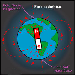 magnetismo tierra polos magneticos
