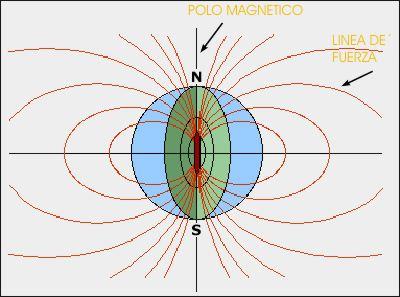 polo magnetico norte sur magnetismo fuerzas terrestre