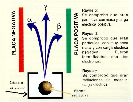 rayos alfa beta gamma radioactividad