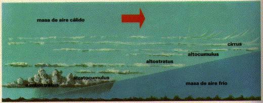 tiempo-meteorologico-frente-aire-caliente-nubes-formacion