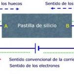 Aislantes, conductores y semiconductores
