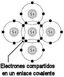 conductores-electrones-enlace-covalente