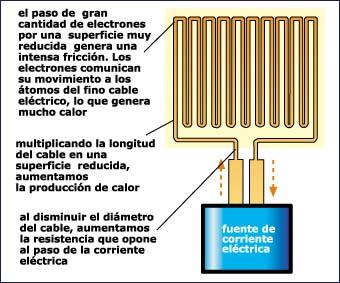electricidad resistencia calor