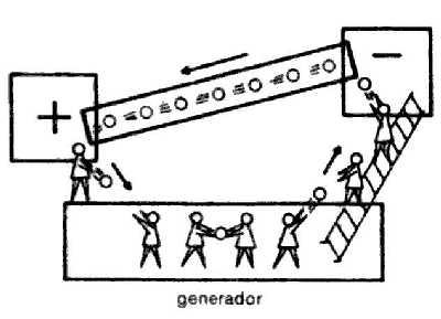 generador electricidad