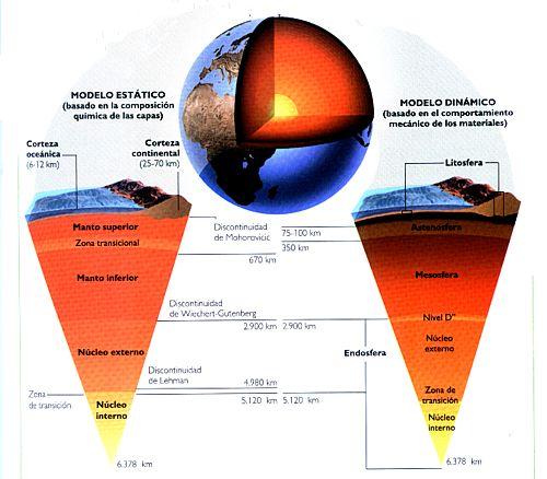 formacion-tierra-tierra_capas