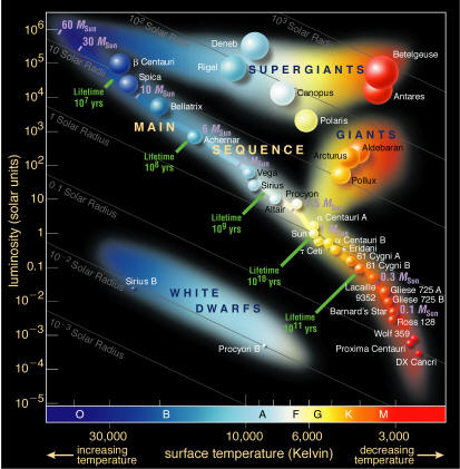 hertzsprung-russell_diagram-stars