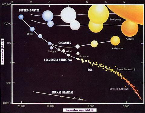 hertzsprung-russell_diagrama estrellas luminosidad