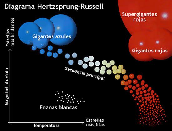hertzsprung_russell_diagrama-estrellas