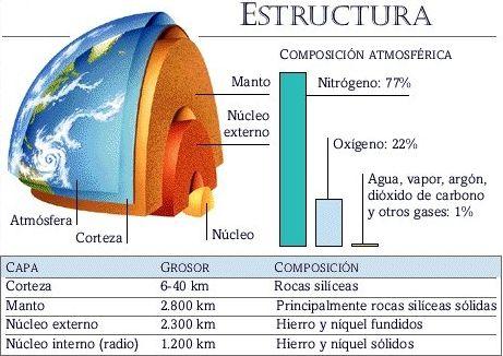 planeta-corteza-terrestre-partes-capas