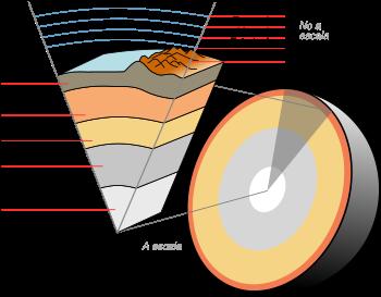 tierra capas grafico manto corteza nucleo