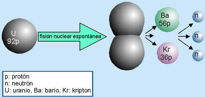 desintegracion-radiactiva-fision-nuclear