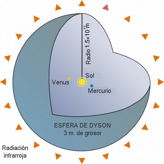 esfera-dyson-estructura