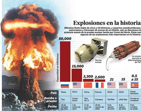 tnt dinamita explosiones