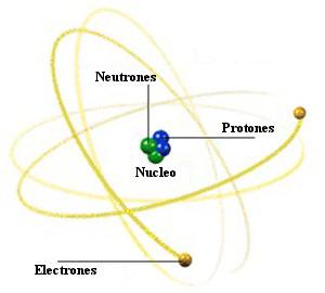 atomo estructura grafico