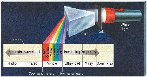 color-atomo-espectro