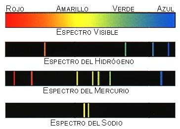 colores-atomo-espectro
