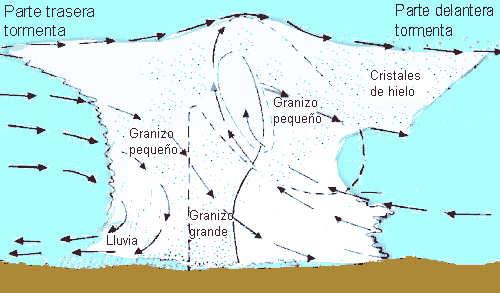 granizo-granizada-nubes-cumulonimbos-corrientes-aire