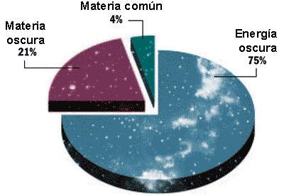 materia-oscura-grafico