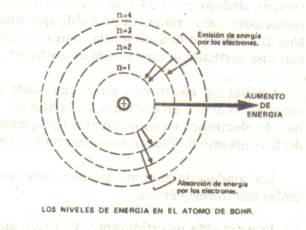 orbitas-bohr-atomo