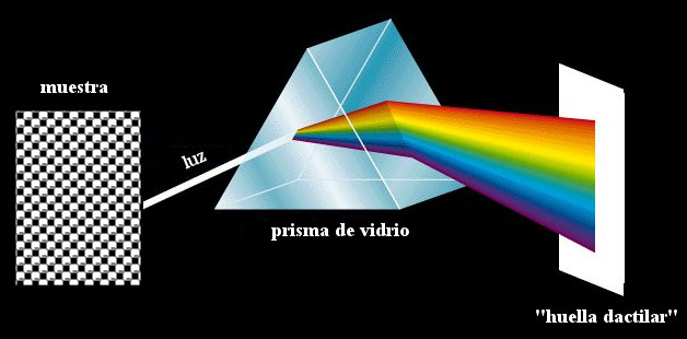 prisma vidrio colores luz espectroscopia