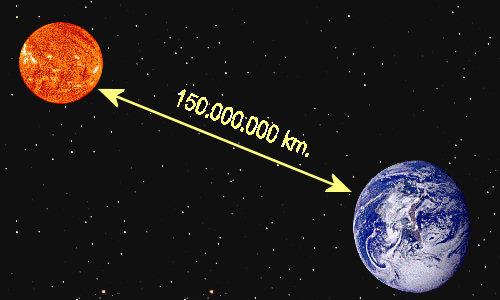 sol-tierra-distancia
