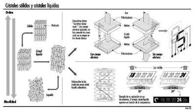 cristal-liquido
