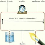 ¿Qué es el efecto Seebeck?