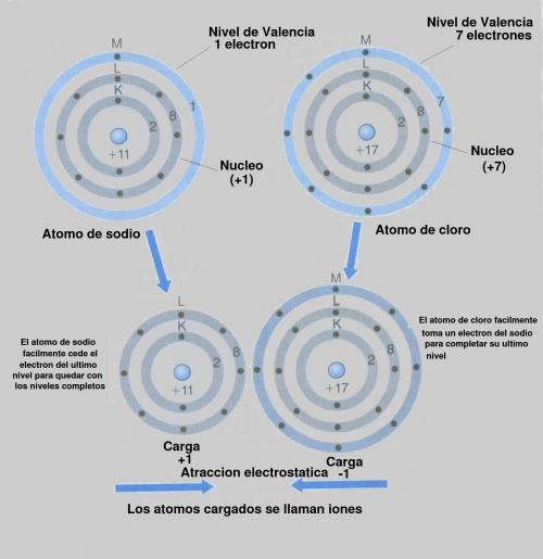 enlace-ionico-electron-valencia
