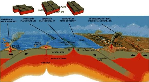 tectonica-tipos-de-placa