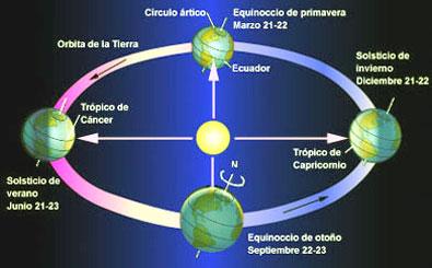 tiempo-estaciones-equinoccio