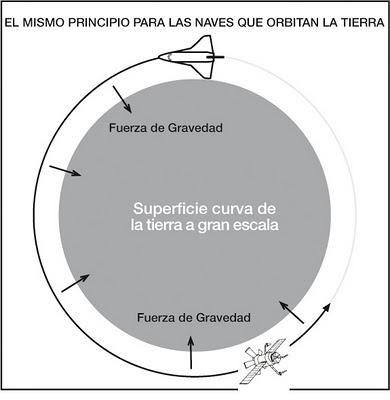 gravedad fuerza orbita nave