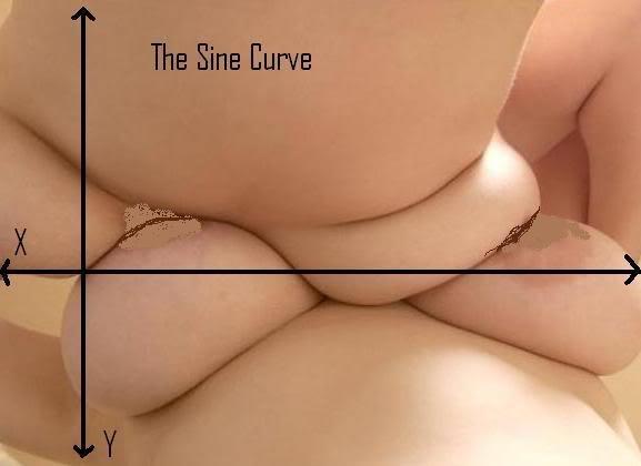 Curvas sinusoidales matematicas