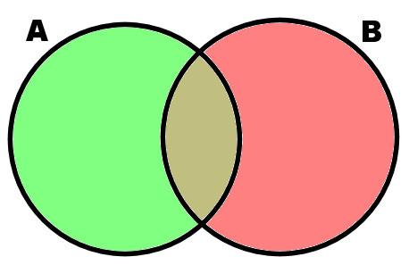 diagrama de venn Teoria de los Conjuntos matematicas