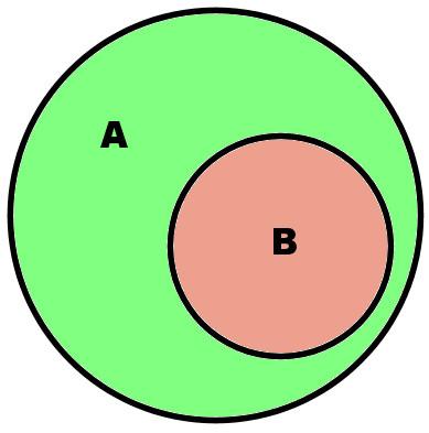 diagrama de venn circulos circunferencias
