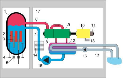 central nuclear reactor agua ebullicion bwr funcionamiento partes