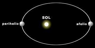 excentricidad planetaria afelio perihelio sol