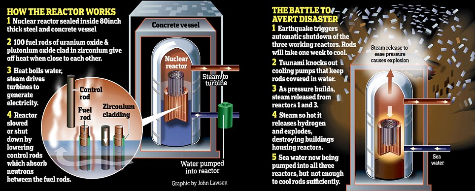 explosion central nuclear fukushima japon evitar accidente